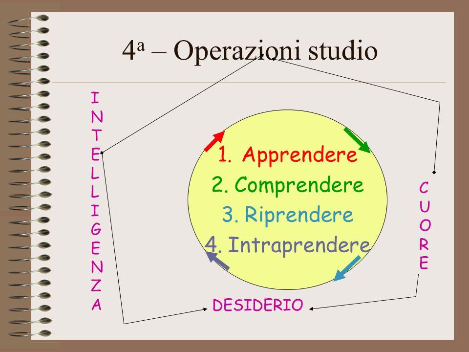 4 a – Operazioni studio 1.Apprendere 2.Comprendere 3.Riprendere 4.Intraprendere INTELLIGENZAINTELLIGENZA DESIDERIO C U O R E