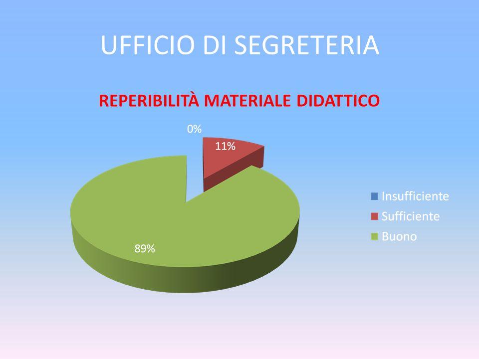 UFFICIO DI SEGRETERIA
