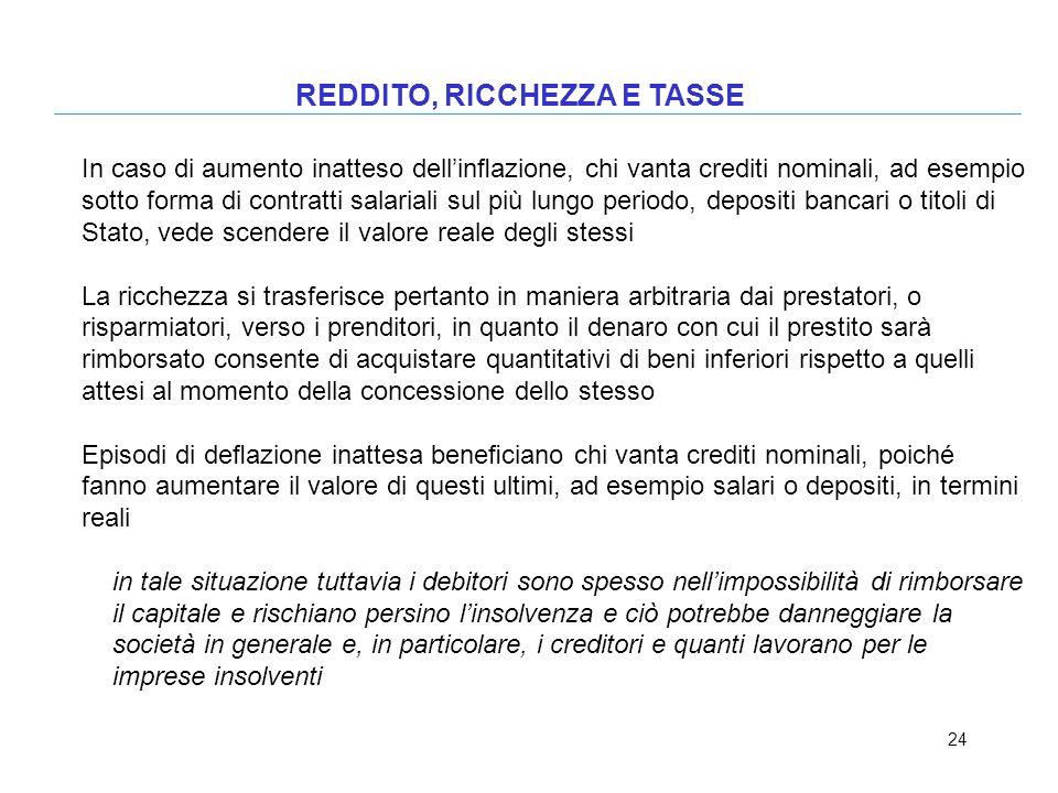 24 REDDITO, RICCHEZZA E TASSE In caso di aumento inatteso dellinazione, chi vanta crediti nominali, ad esempio sotto forma di contratti salariali sul