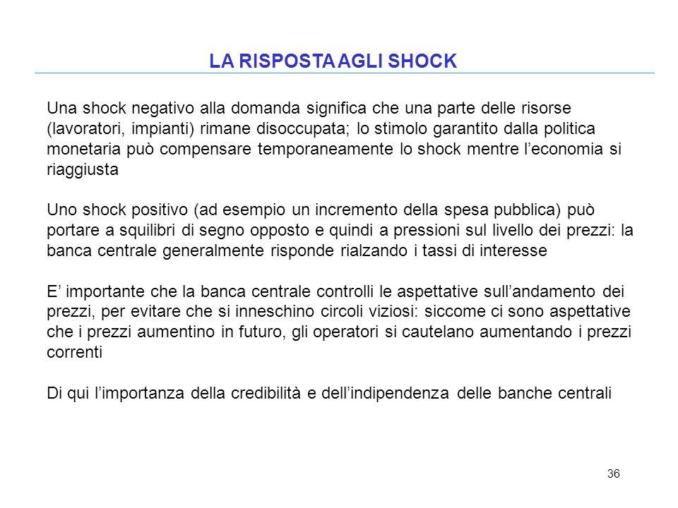 36 LA RISPOSTA AGLI SHOCK Una shock negativo alla domanda significa che una parte delle risorse (lavoratori, impianti) rimane disoccupata; lo stimolo
