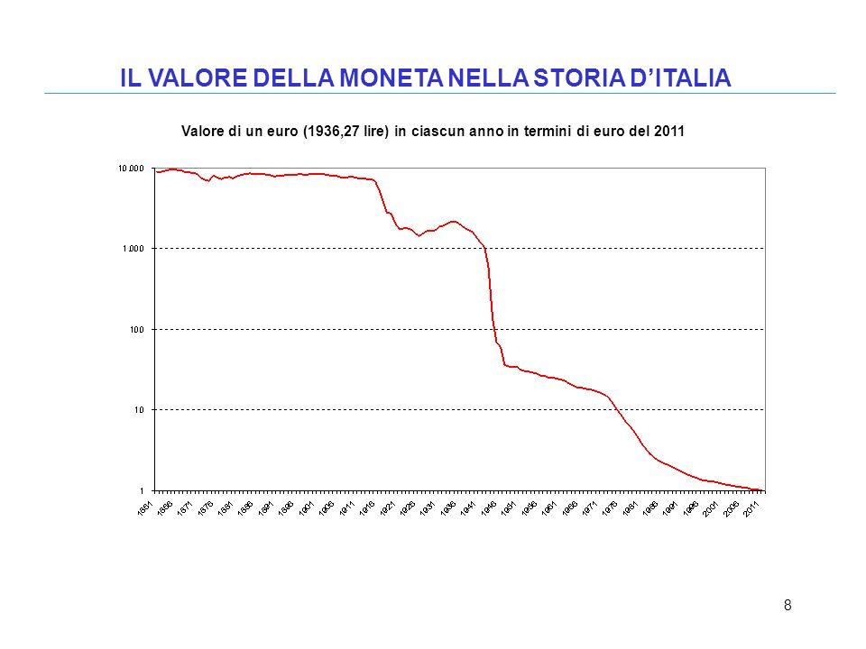 8 IL VALORE DELLA MONETA NELLA STORIA DITALIA Valore di un euro (1936,27 lire) in ciascun anno in termini di euro del 2011