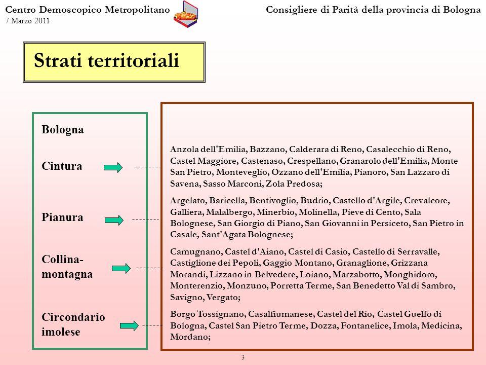 14 Percentuale di lavoratrici che hanno sentito un peggioramento nella condizione lavorativa negli ultimi due anni Centro Demoscopico MetropolitanoConsigliere di Parità della provincia di Bologna 7 Marzo 2011