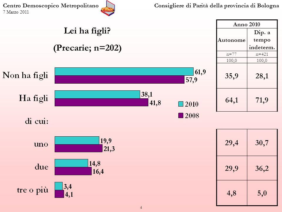 15 Partecipazione a corsi di formazione (Precarie; n=202) Centro Demoscopico MetropolitanoConsigliere di Parità della provincia di Bologna 7 Marzo 2011 Anno 2010 Autonome Dip.