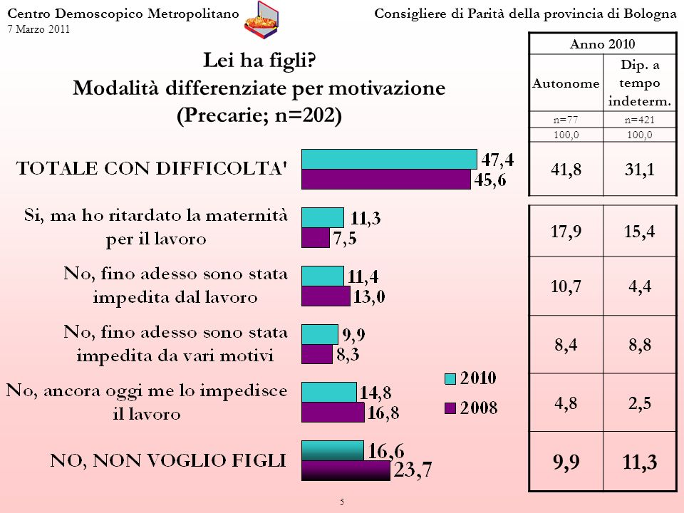 6 Il lavoro come motivazione per ritardare la maternità o per non avere figli (Precarie; n=202) Centro Demoscopico MetropolitanoConsigliere di Parità della provincia di Bologna 7 Marzo 2011 Anno 2010 Autonome Dip.
