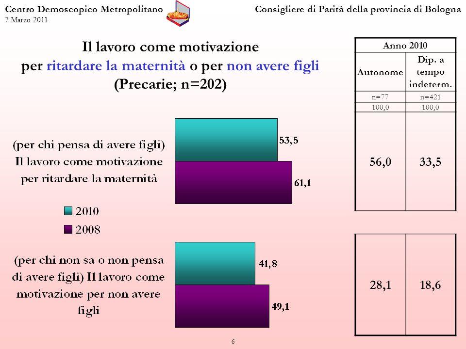 7 Perdita del lavoro per una gravidanza (Precarie; n=202) Centro Demoscopico MetropolitanoConsigliere di Parità della provincia di Bologna 7 Marzo 2011 Anno 2010 Autonome Dip.