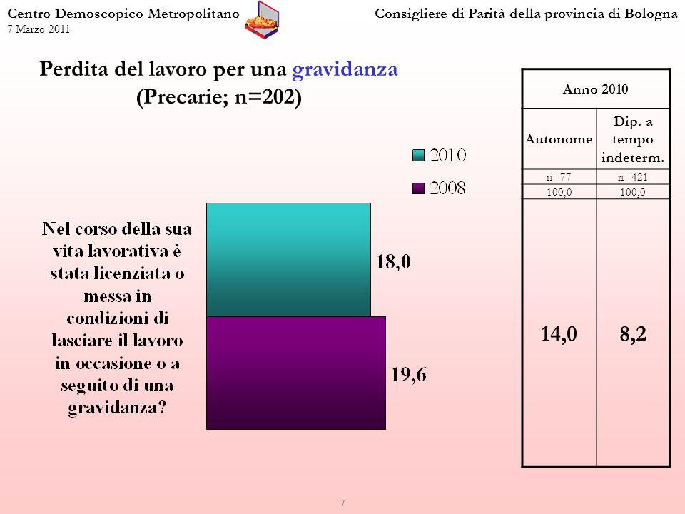 8 Atteggiamento dellazienda verso i casi di maternità negli ultimi due anni (Lavoratrici; n=700) Centro Demoscopico MetropolitanoConsigliere di Parità della provincia di Bologna 7 Marzo 2011