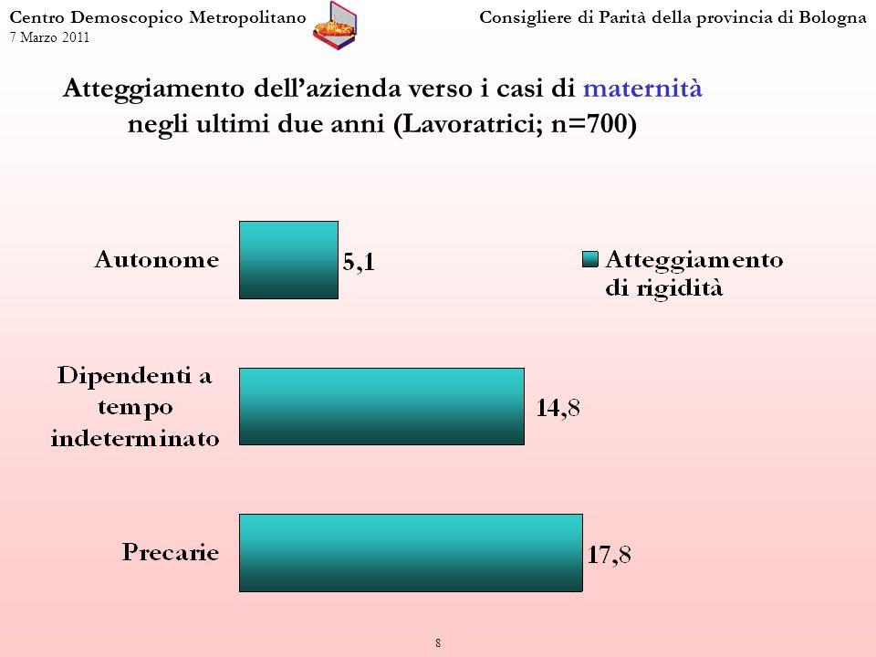 19 Centro Demoscopico MetropolitanoConsigliere di Parità della provincia di Bologna 7 Marzo 2011 Percentuale di lavoratrici precarie, a tempo indeterminato e autonome, che hanno un disagio lavorativo pervasivo.