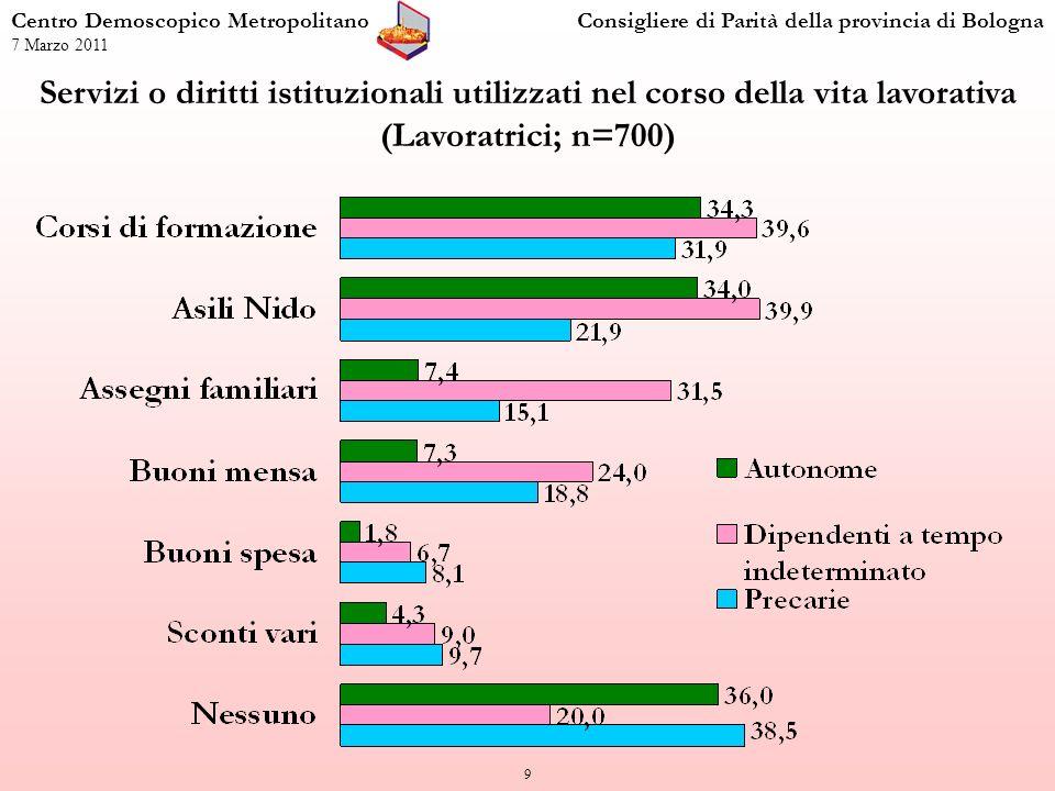 20 Centro Demoscopico MetropolitanoConsigliere di Parità della provincia di Bologna 7 Marzo 2011 Percentuale di lavoratrici precarie, a tempo indeterminato e autonome, che hanno un carico sociale alto.
