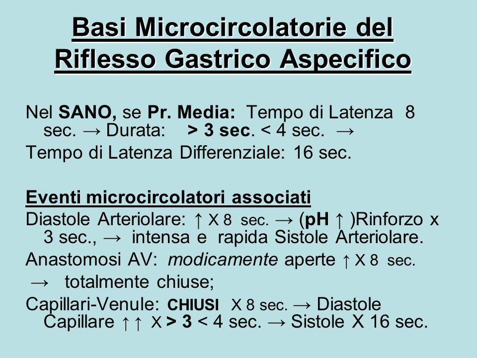 Basi Microcircolatorie del Riflesso Gastrico Aspecifico Nel SANO, se Pr.
