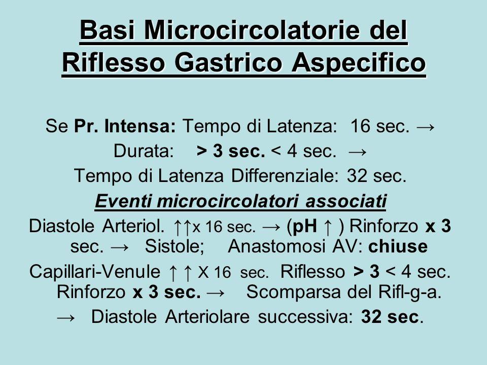 Basi Microcircolatorie del Riflesso Gastrico Aspecifico Se Pr.