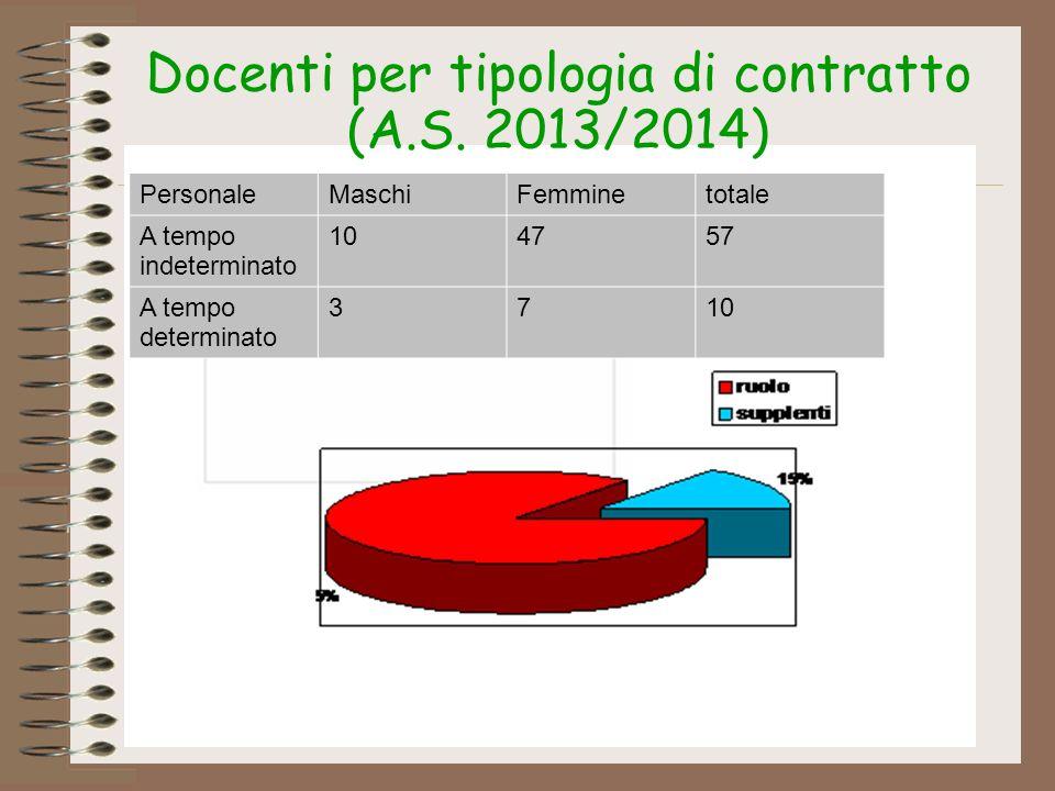 PersonaleMaschiFemminetotale A tempo indeterminato 104757 A tempo determinato 3710 Docenti per tipologia di contratto (A.S. 2013/2014)