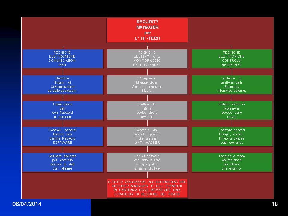 06/04/201417 LE CONCLUSIONI Eliminare e correggere tutto quello superfluo RISCHIO CONNESSIONI e ACCESSI INDESIDERATI, quindi usare gli elementi di partenza per impostare una adeguata strategia di controllo e gestione dei RISCHI INFORMATICI.