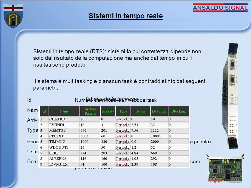 Sistemi in tempo reale Sistemi in tempo reale (RTS): sistemi la cui correttezza dipende non solo dal risultato della computazione ma anche dal tempo in cui i risultati sono prodotti Il sistema è multitasking e cianscun task è contraddistinto dai seguenti parametri: IdNumero identificativo univoco del task NameNome del task Arrival patternPeriodo del task TypeTipo di task: periodico, aperiodico, undefined PriorityPriorità del task (un valore basso indica un task ad alta priorità) UsageTempo di utilizzo della risorsa DeadlineLimite di tempo massimo entro il quale il task deve essere portato a termine Tabella delle tecniche