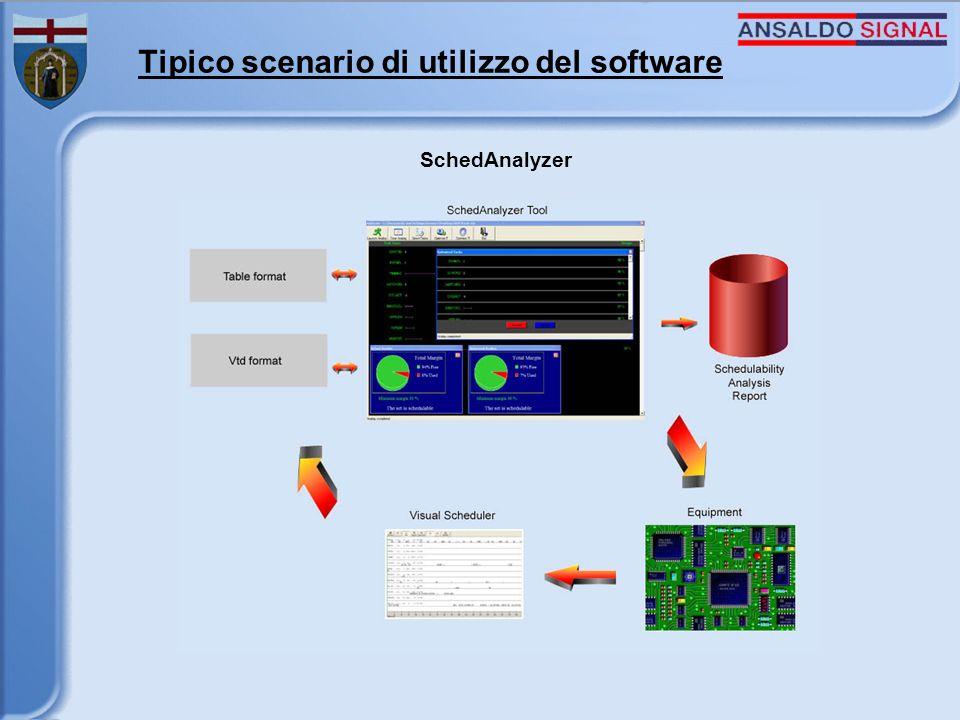 Tipico scenario di utilizzo del software SchedAnalyzer