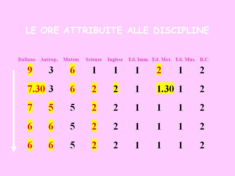Italiano Antrop. Matem Scienze Inglese Ed. Imm. Ed. Mot. Ed. Mus. R.C. LE ORE ATTRIBUITE ALLE DISCIPLINE