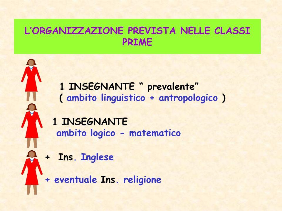 LORGANIZZAZIONE PREVISTA NELLE CLASSI PRIME 1 INSEGNANTE prevalente ( ambito linguistico + antropologico ) 1 INSEGNANTE ambito logico - matematico + I
