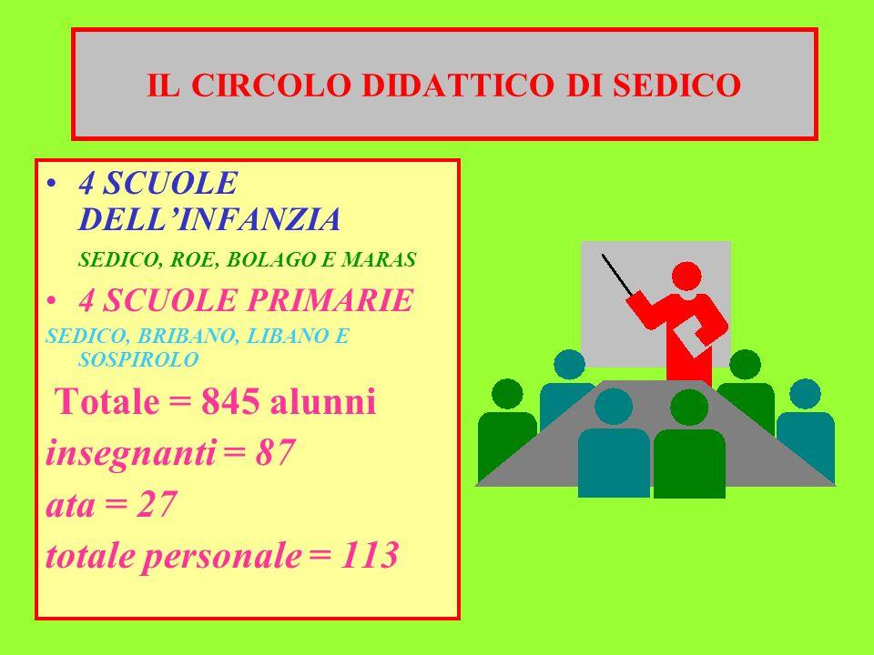 IL CIRCOLO DIDATTICO DI SEDICO 4 SCUOLE DELLINFANZIA SEDICO, ROE, BOLAGO E MARAS 4 SCUOLE PRIMARIE SEDICO, BRIBANO, LIBANO E SOSPIROLO Totale = 845 al