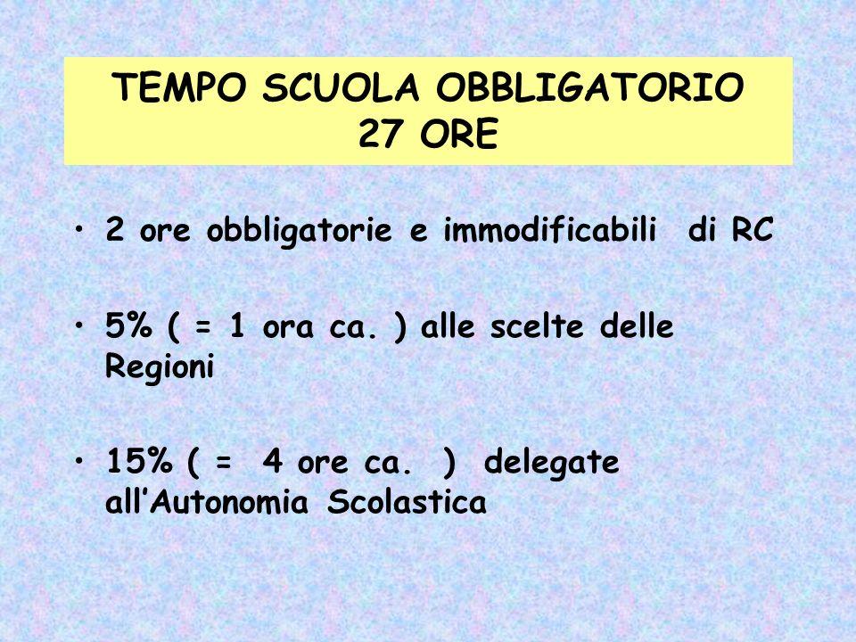 Italiano Antrop.Matem Scienze Inglese Ed. Imm. Ed.