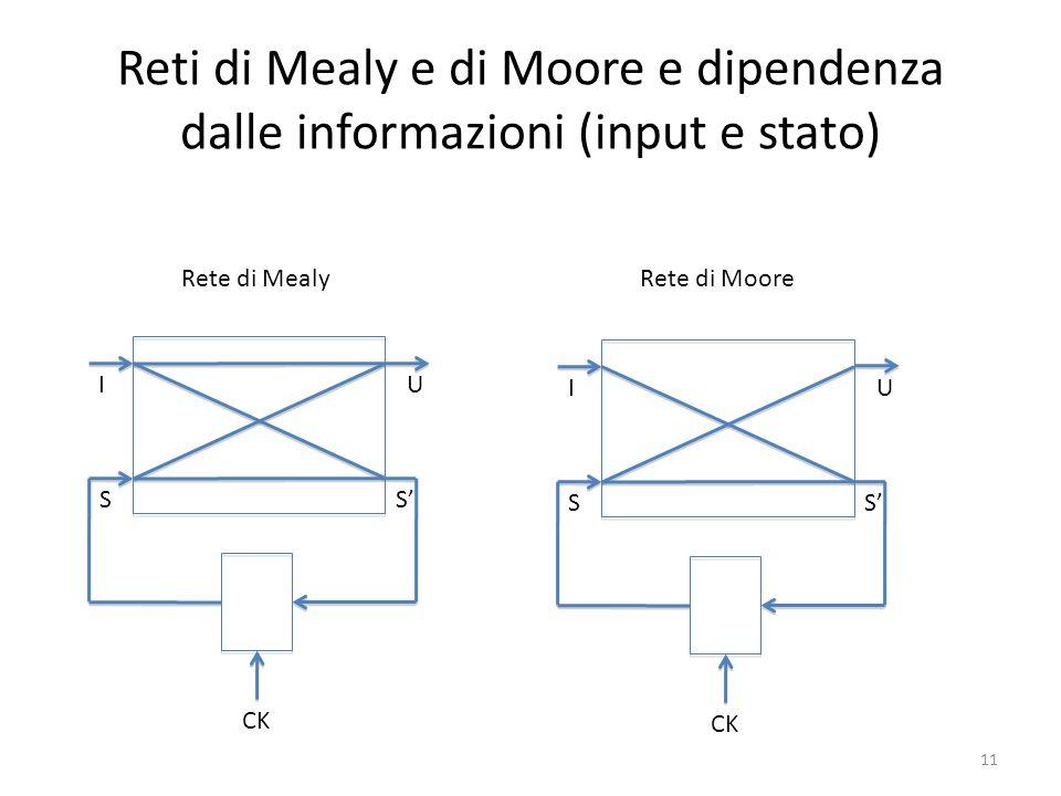 Reti di Mealy e di Moore e dipendenza dalle informazioni (input e stato) I S U S CK I S U S Rete di MealyRete di Moore 11