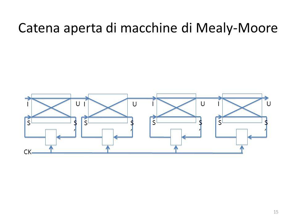 Catena aperta di macchine di Mealy-Moore I S U S CK I S U S I S U S I S U S 15