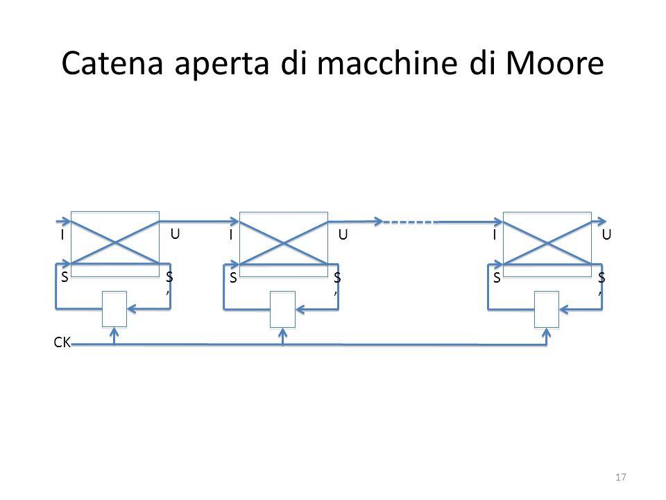 Catena aperta di macchine di Moore I S U S CK I S U S I S U S 17