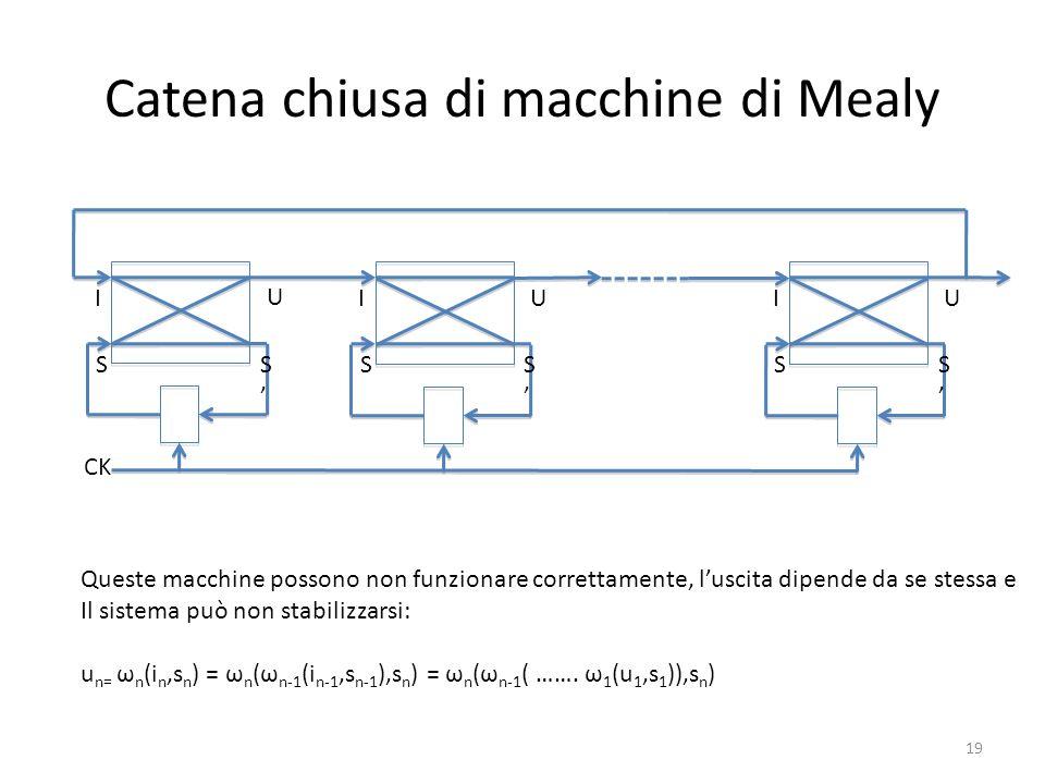 Catena chiusa di macchine di Mealy I S U S CK I S U S I S U S Queste macchine possono non funzionare correttamente, luscita dipende da se stessa e Il
