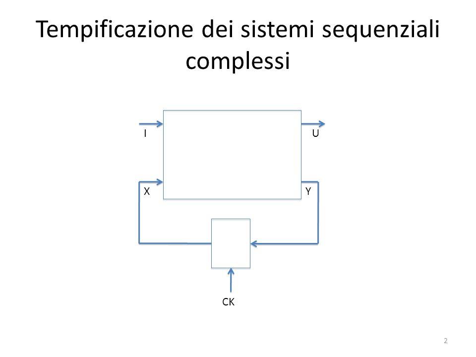 Catena aperta di reti combinatorie FGH D D D D CK A Y T min = t q + t s + t pF + t pG + t pH 3 t p,comb 23