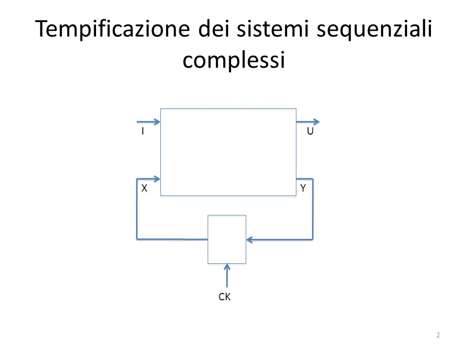 Tempificazione dei sistemi sequenziali complessi I X U Y CK 2