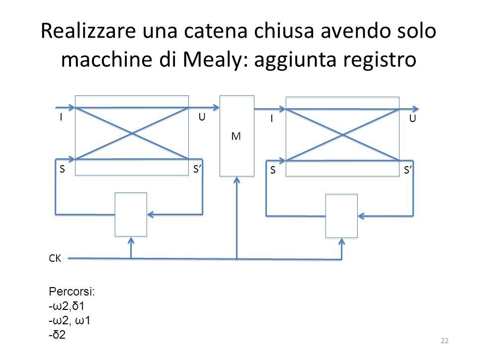 Realizzare una catena chiusa avendo solo macchine di Mealy: aggiunta registro I S U S CK I S U S M Percorsi: -ω2,δ1 -ω2, ω1 -δ2 22