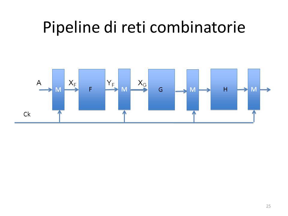 Pipeline di reti combinatorie G F H M M M M M M M M Ck AXFXF YFYF XGXG 25