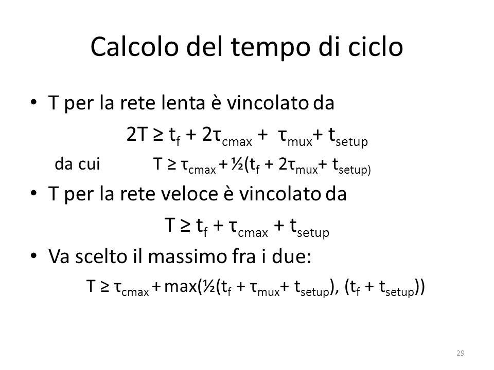 Calcolo del tempo di ciclo T per la rete lenta è vincolato da 2T t f + 2τ cmax + τ mux + t setup da cui T τ cmax + ½(t f + 2τ mux + t setup) T per la