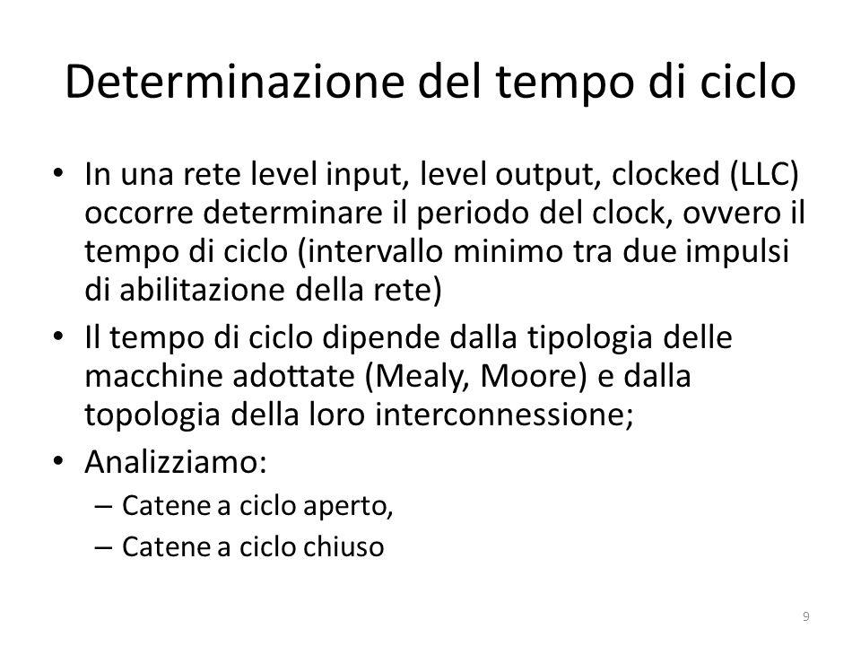Determinazione del tempo di ciclo In una rete level input, level output, clocked (LLC) occorre determinare il periodo del clock, ovvero il tempo di ci