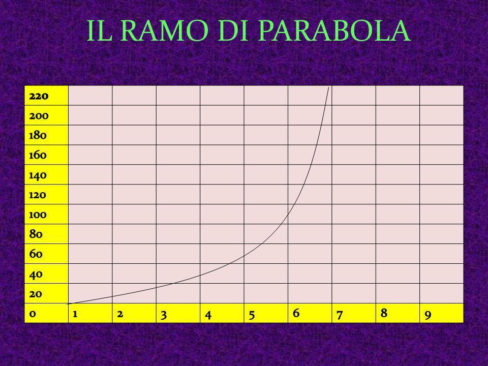 LA CADUTA LIBERA DEI CORPI Galileo Galilei ha imostrato sperimentalmente che un oggetto in caduta libera si muove di moto uniformemente accelerato L aumento di velocità prende il nome di ACCELERAZIONE DI GRAVITA g=9,8m/s 2 Cio è dovuto alla resistenza dell aria Il diagramma del moto di caduta libera sarà quindi un ramo di parabola.