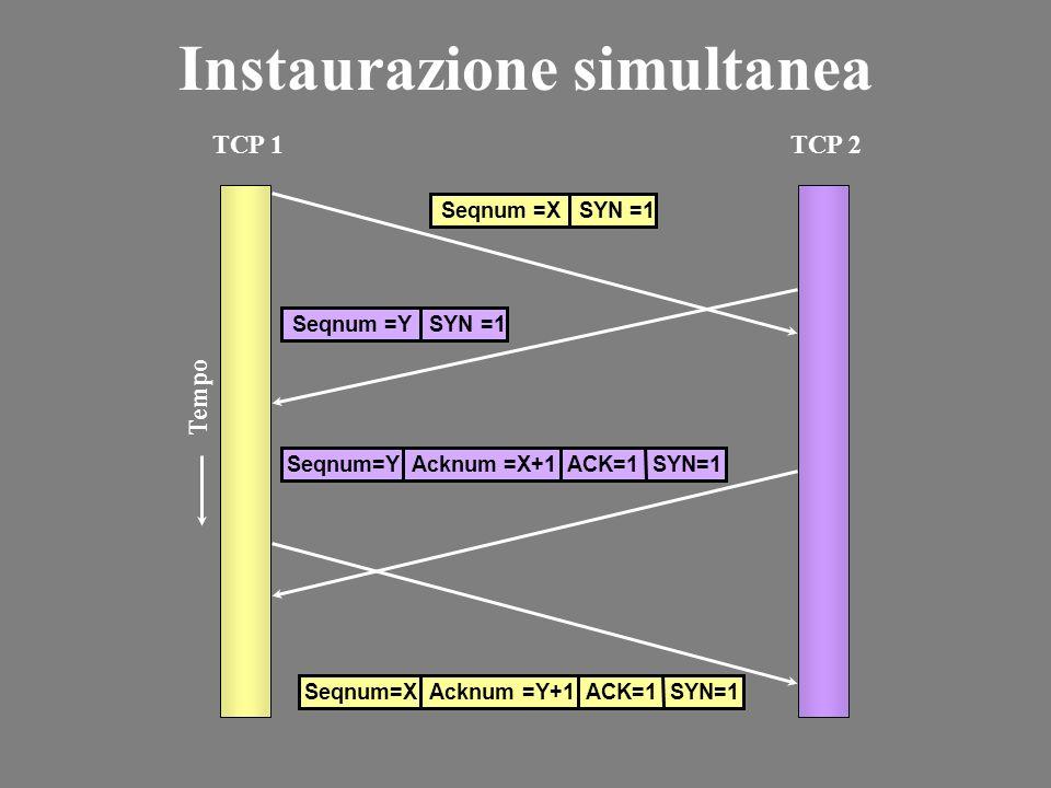 Instaurazione simultanea TCP 1TCP 2 Tempo Seqnum =X SYN =1 Seqnum =Y SYN =1 Seqnum=X Acknum =Y+1 ACK=1 SYN=1 Seqnum=Y Acknum =X+1 ACK=1 SYN=1