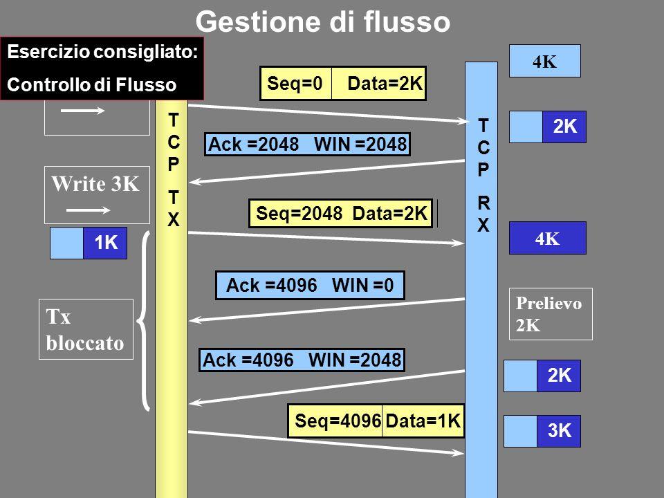 4K Ack =2048 WIN =2048 Tx bloccato Ack =4096 WIN =0 Write 2K Seq=0 Data=2K 2K Prelievo 2K Ack =4096 WIN =2048 2K TCPTXTCPTX TCPRXTCPRX 4K Write 3K Seq=2048 Data=2K 1K Seq=4096 Data=1K 3K Gestione di flusso Esercizio consigliato: Controllo di Flusso