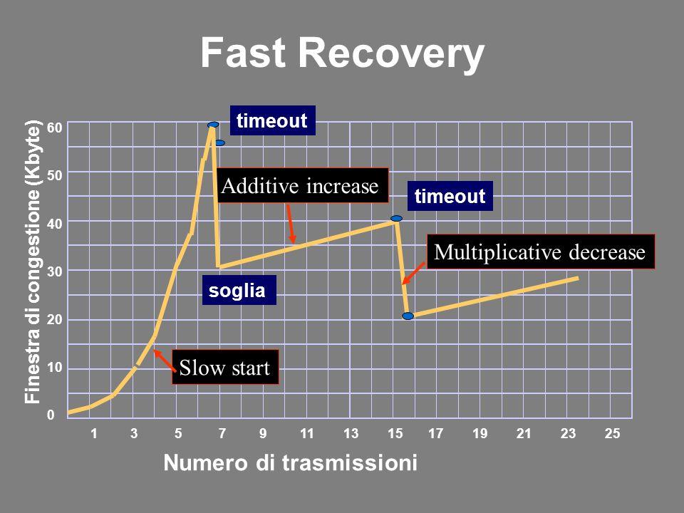 60 50 40 30 20 10 0 1 3 5 7 9 11 13 15 17 19 21 23 25 Numero di trasmissioni Finestra di congestione (Kbyte) timeout Additive increase Multiplicative decrease Fast Recovery soglia Slow start timeout