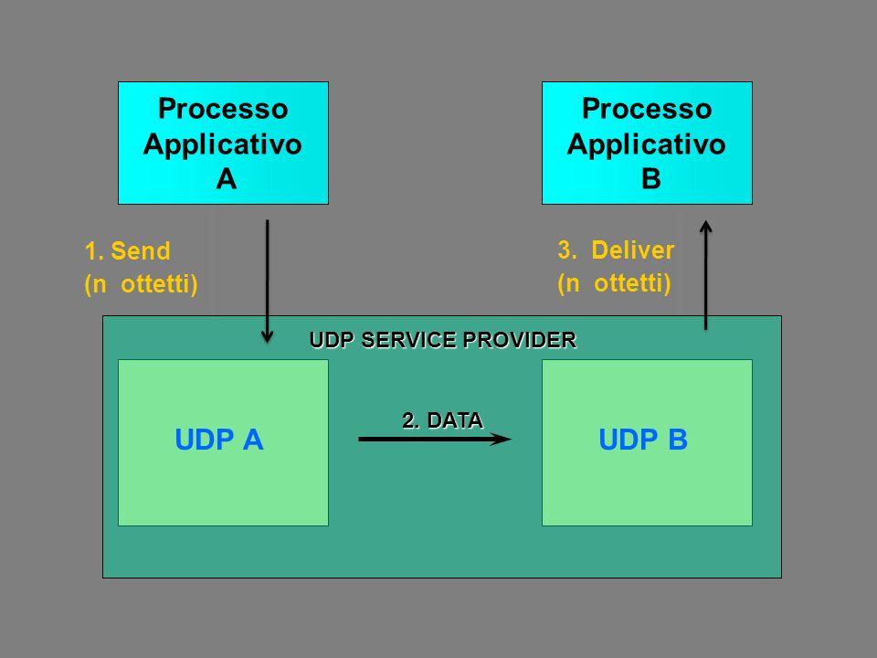 1.Send (n ottetti) Processo Applicativo A Processo Applicativo B 2.