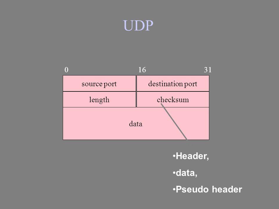 UDP source port data destination port lengthchecksum 0 16 31 Header, data, Pseudo header