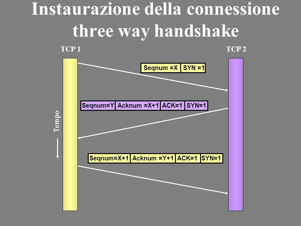 Instaurazione della connessione three way handshake TCP 1TCP 2 Seqnum=Y Acknum =X+1 ACK=1 SYN=1 Tempo Seqnum =X SYN =1 Seqnum=X+1 Acknum =Y+1 ACK=1 SYN=1