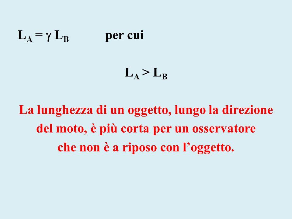 L A = L B per cui L A > L B La lunghezza di un oggetto, lungo la direzione del moto, è più corta per un osservatore che non è a riposo con loggetto.