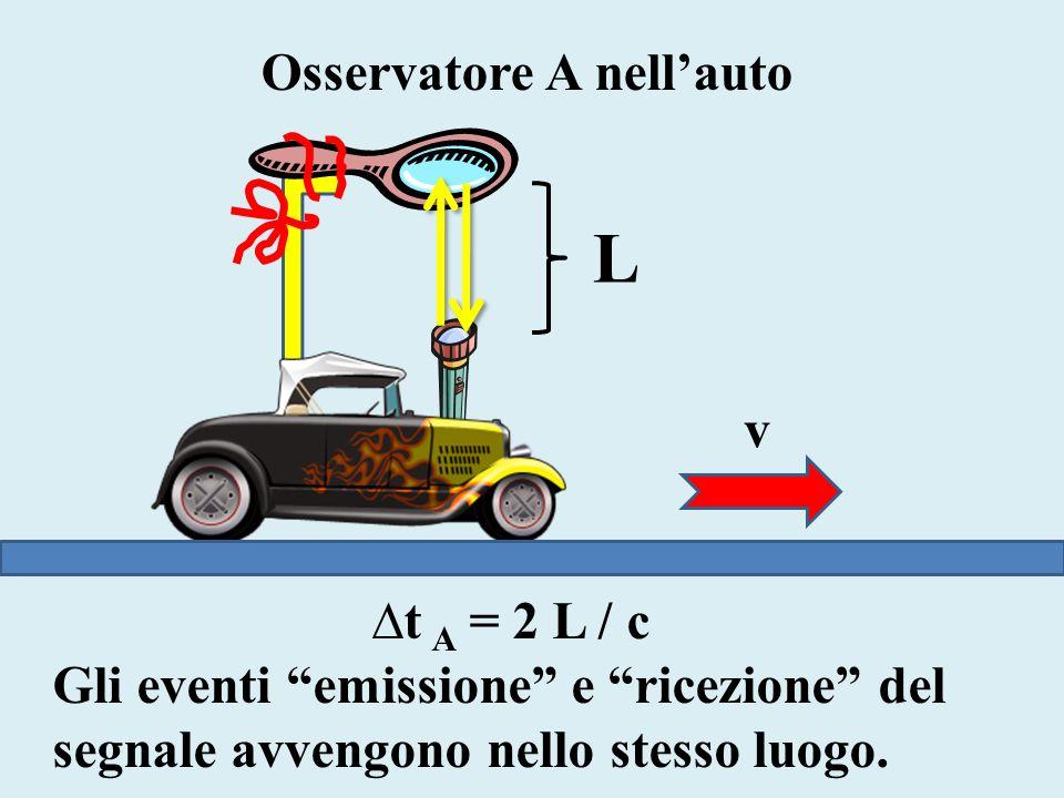 L Osservatore A nellauto t A = 2 L / c Gli eventi emissione e ricezione del segnale avvengono nello stesso luogo. v