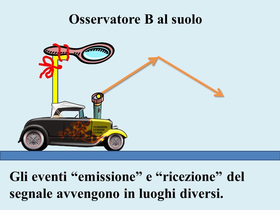 Osservatore B al suolo Gli eventi emissione e ricezione del segnale avvengono in luoghi diversi.