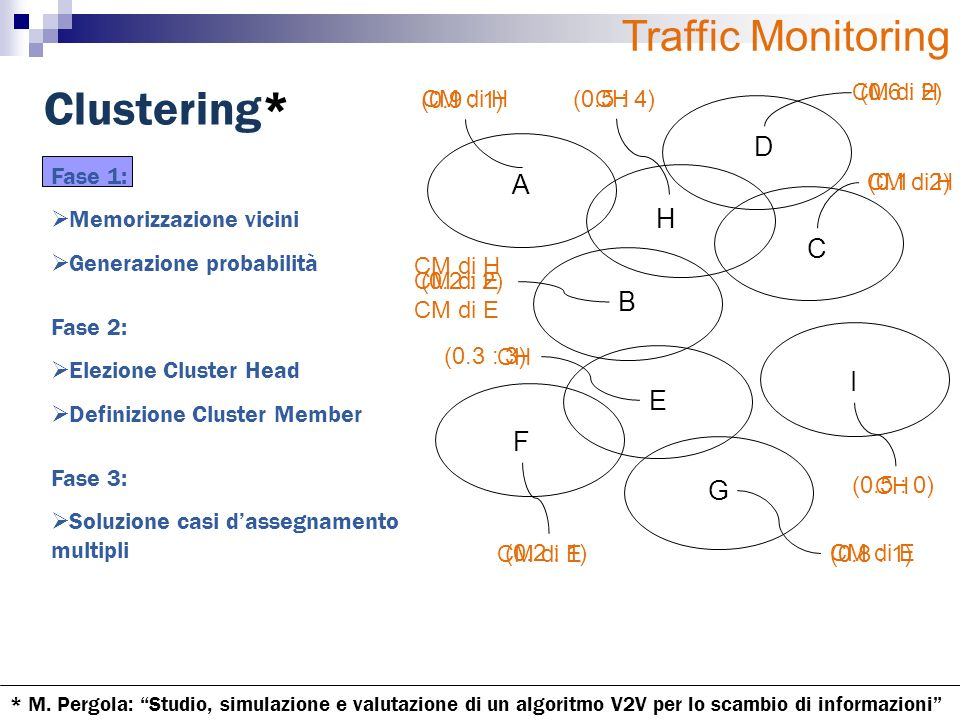 Clustering* A B C D H E F G I (0.5 : 4) (0.6 : 2) (0.1 : 2) (0.2 : 2) (0.3 : 3) (0.2 : 1) (0.8 : 1) (0.5 : 0) (0.9 : 1) CM di E CH CM di H CM di E Fase 1: Memorizzazione vicini Generazione probabilità Fase 3: Soluzione casi dassegnamento multipli Fase 2: Elezione Cluster Head Definizione Cluster Member Traffic Monitoring * M.