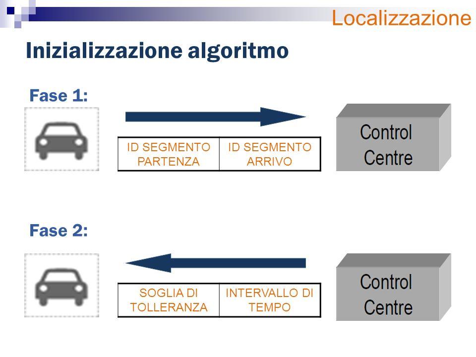 Inizializzazione algoritmo Fase 1: ID SEGMENTO PARTENZA ID SEGMENTO ARRIVO Fase 2: SOGLIA DI TOLLERANZA INTERVALLO DI TEMPO Localizzazione