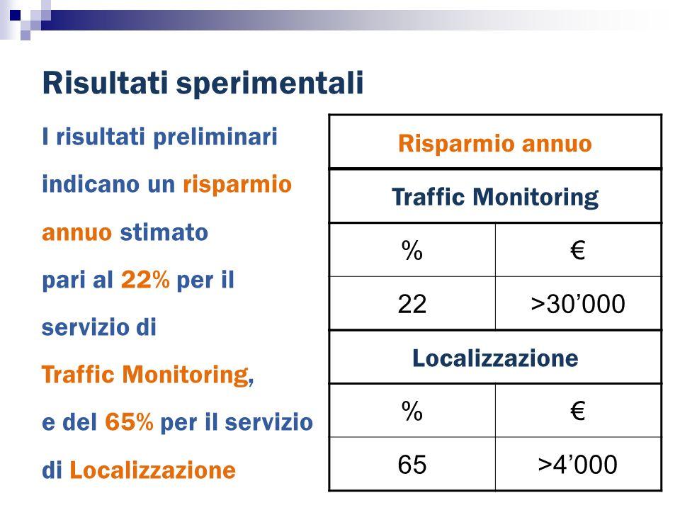 I risultati preliminari indicano un risparmio annuo stimato pari al 22% per il servizio di Traffic Monitoring, e del 65% per il servizio di Localizzazione Risultati sperimentali Traffic Monitoring Localizzazione % 22>30000 % 65>4000 Risparmio annuo