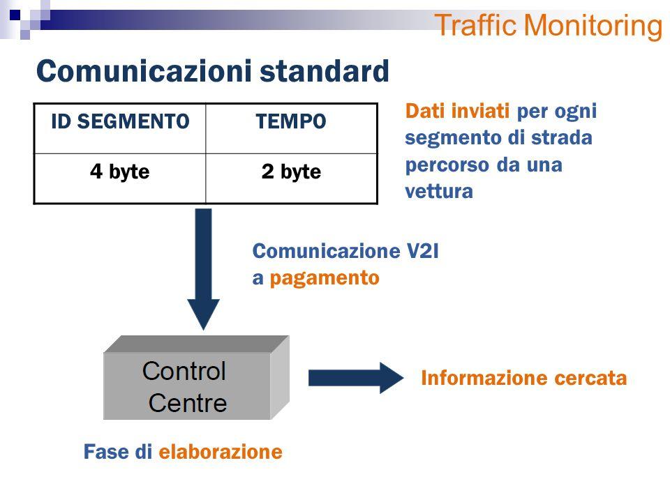 ID SEGMENTOTEMPO 4 byte2 byte Dati inviati per ogni segmento di strada percorso da una vettura Comunicazione V2I a pagamento Fase di elaborazione Informazione cercata Comunicazioni standard Traffic Monitoring