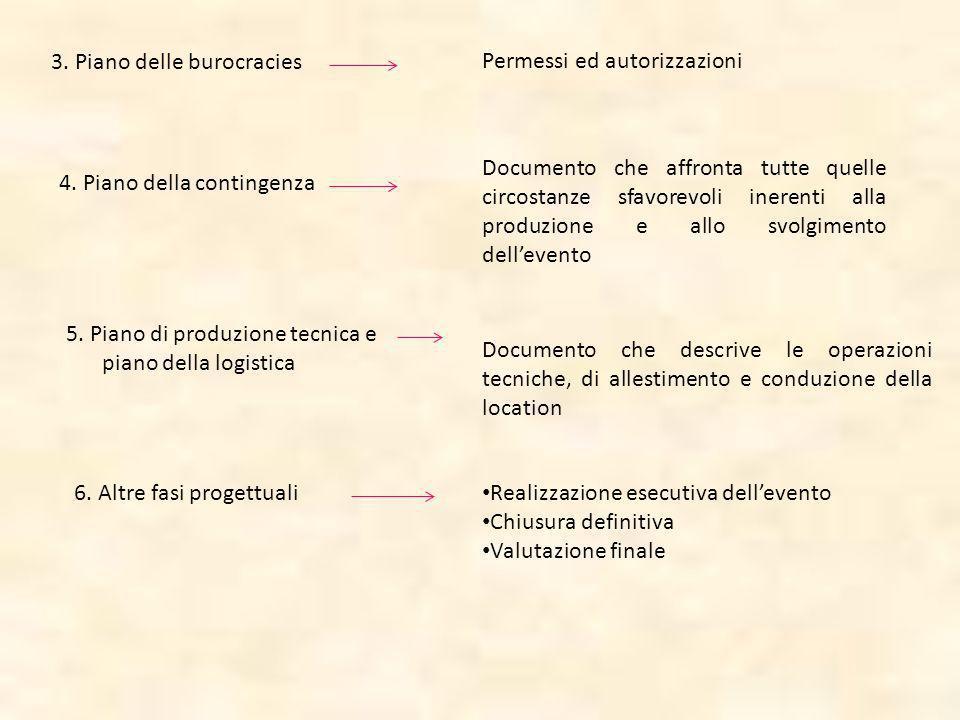 3. Piano delle burocracies Permessi ed autorizzazioni 4. Piano della contingenza Documento che affronta tutte quelle circostanze sfavorevoli inerenti