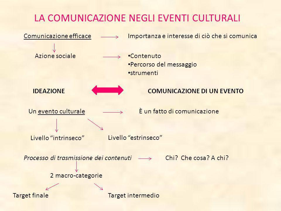 LA COMUNICAZIONE NEGLI EVENTI CULTURALI Comunicazione efficaceImportanza e interesse di ciò che si comunica IDEAZIONECOMUNICAZIONE DI UN EVENTO Un eve