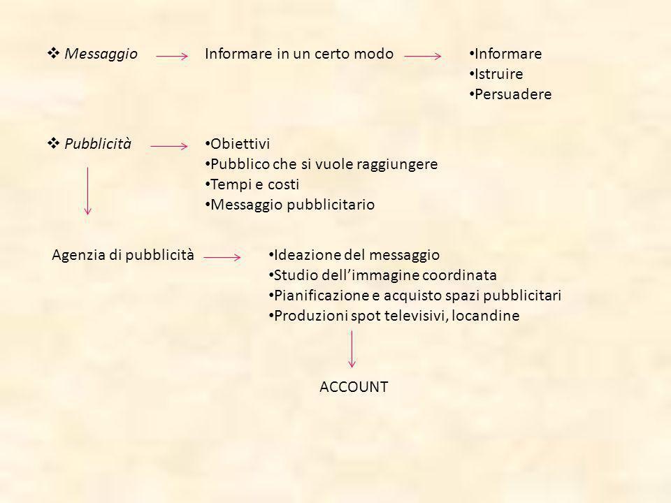 MessaggioInformare in un certo modo Informare Istruire Persuadere Pubblicità Obiettivi Pubblico che si vuole raggiungere Tempi e costi Messaggio pubbl
