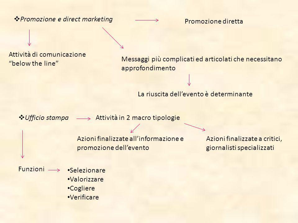 Promozione e direct marketing Promozione diretta Attività di comunicazione below the line Messaggi più complicati ed articolati che necessitano approf